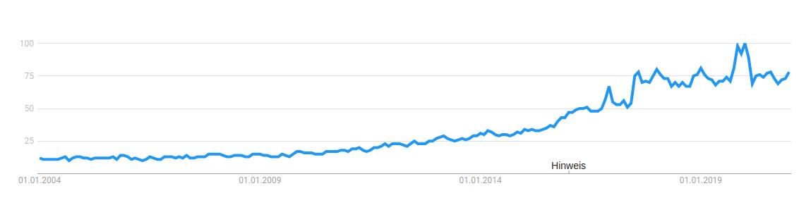 trend keyword vegan